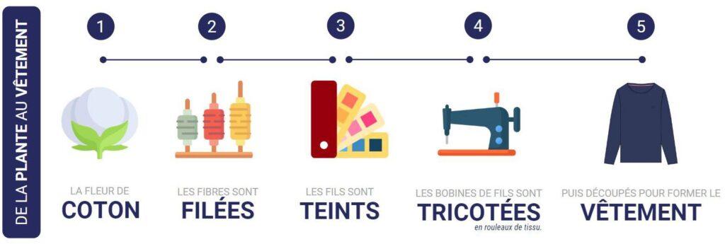 du-coton-au-vetement-made-in-france