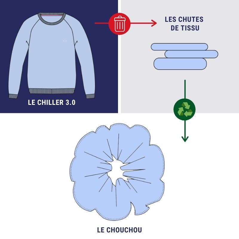 schema-upcycling-tranquille-emile