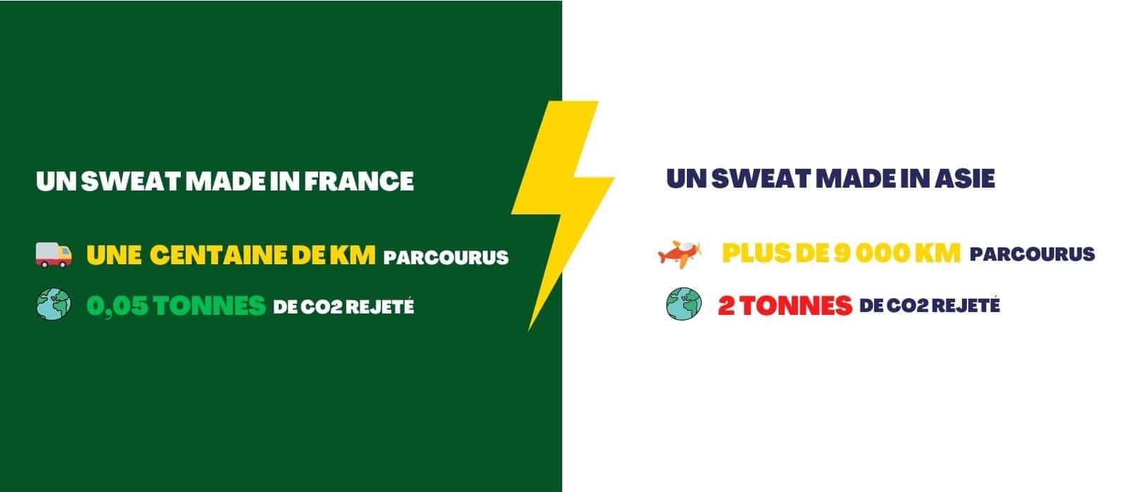 parcours-km-sweat-empreinte-carbonne